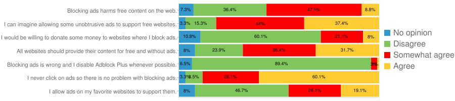 How people perceive Adblock Plus (German only)