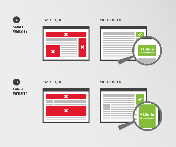 adblock plus and a little more acceptable ads explained monetization